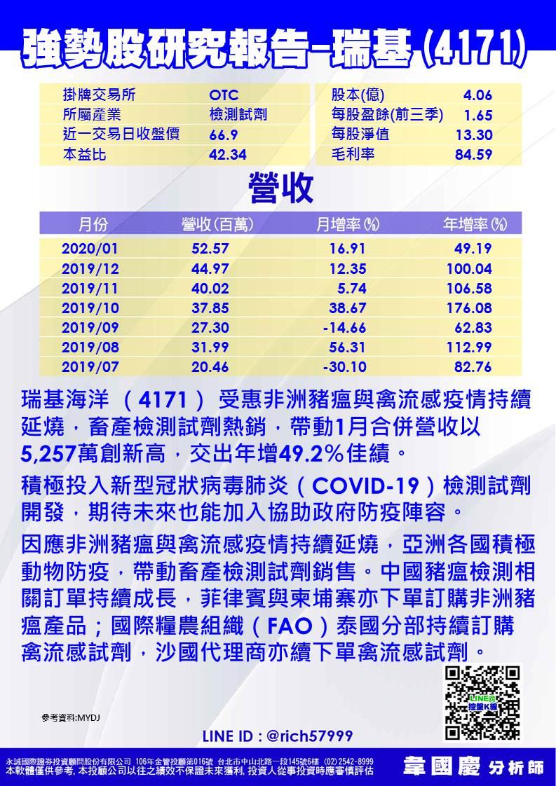 韋國慶-強勢股分析-瑞基 4171